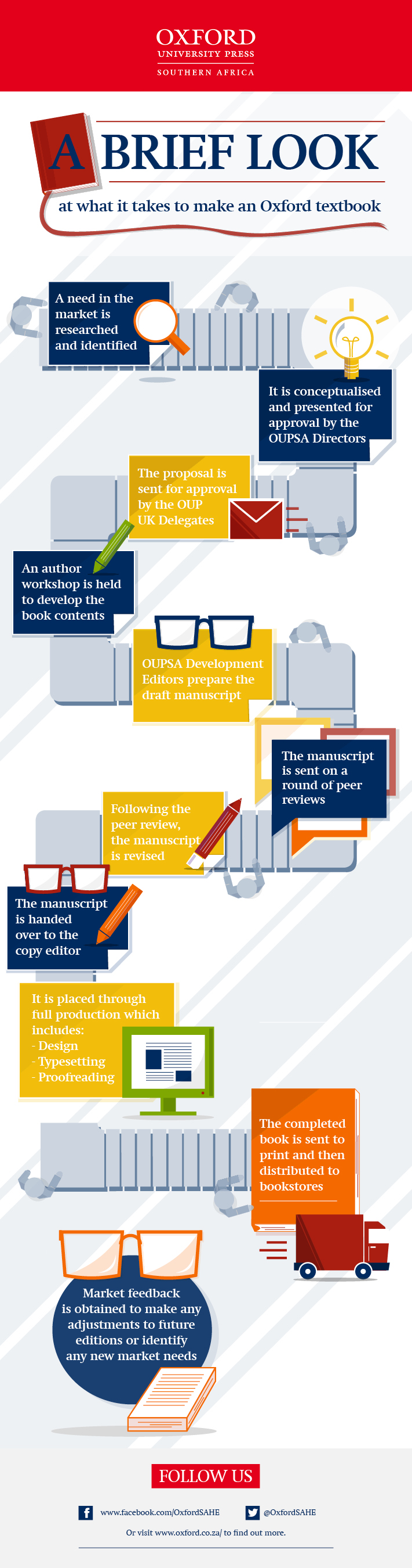 OUP PublishProcess Infographic