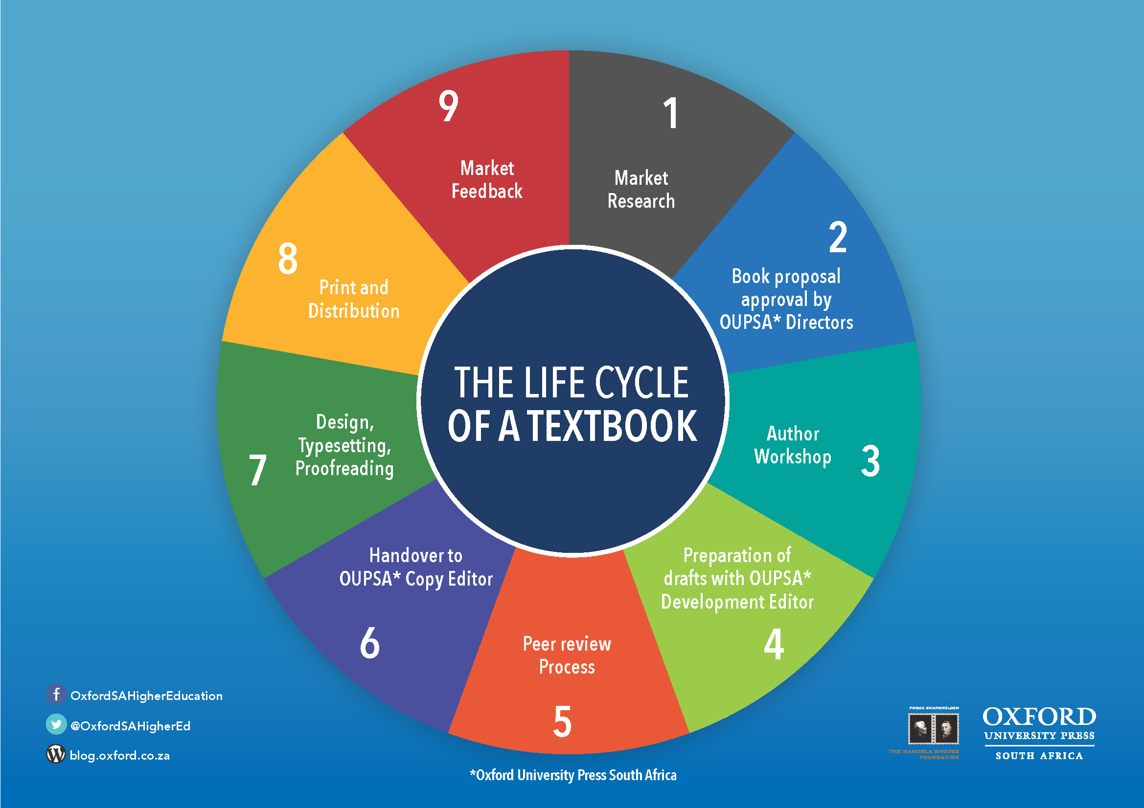 The life cycle of a textbook